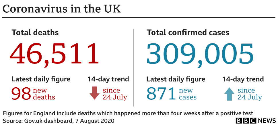 Deaths due to Coronavirus in UK rise to 46,511, total cases reach over 300k